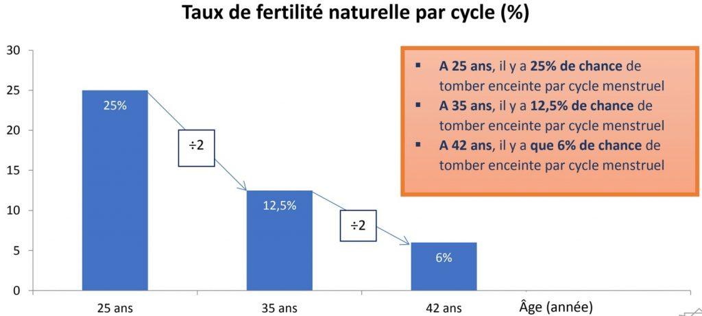 Taux de fertilité